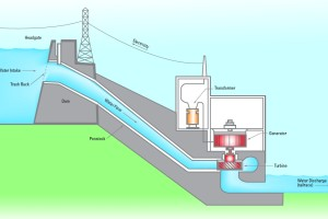 generation of hydroelectricity