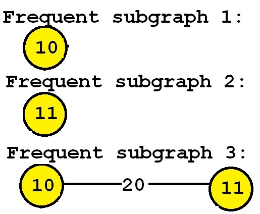 frequent subgraphs