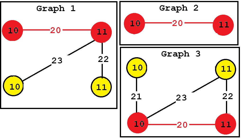 Frequent subgraph 3