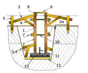Устройство опалубки ленточного фундамента в неустойчивом грунте