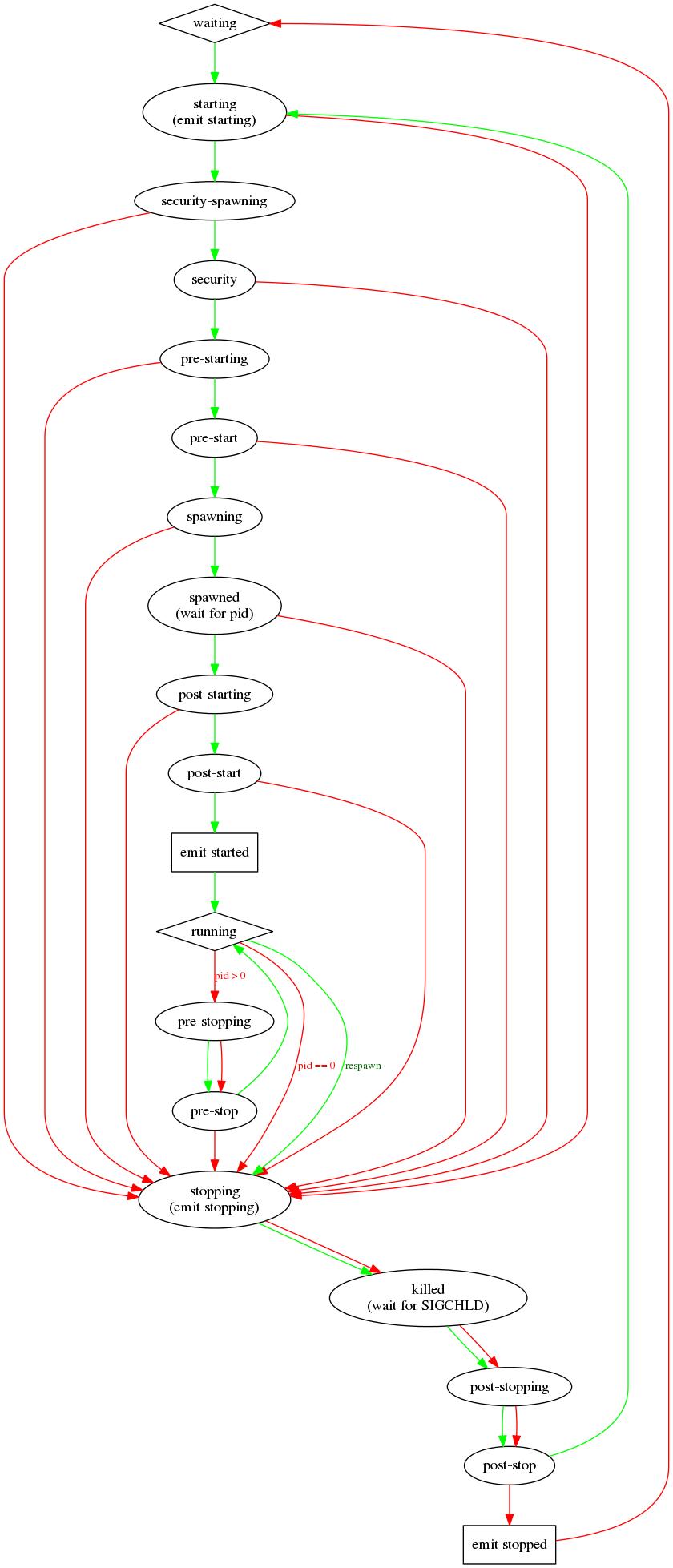 upstart state diagram
