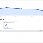 Track Feed requests, subscriptions and readers.
