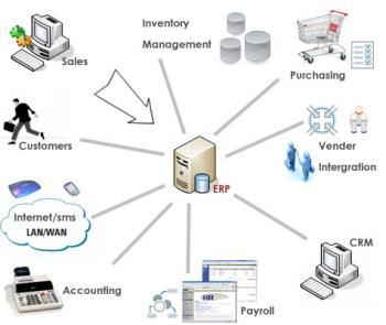 Advanced online trading capabilities.