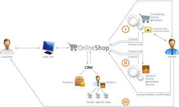 Stages of implementing an idea in an online store.