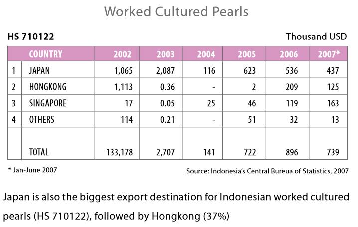 south sea pearl wholesale indonesia 928