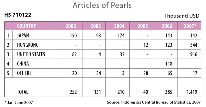 south sea pearl wholesale indonesia 930