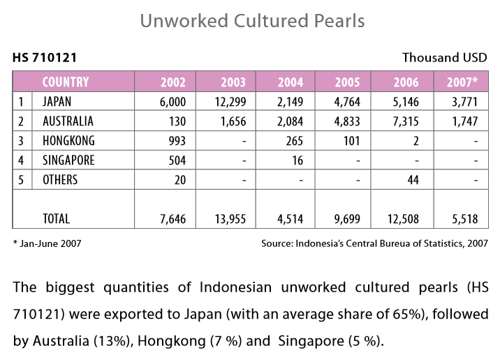 south sea pearl wholesale indonesia 927