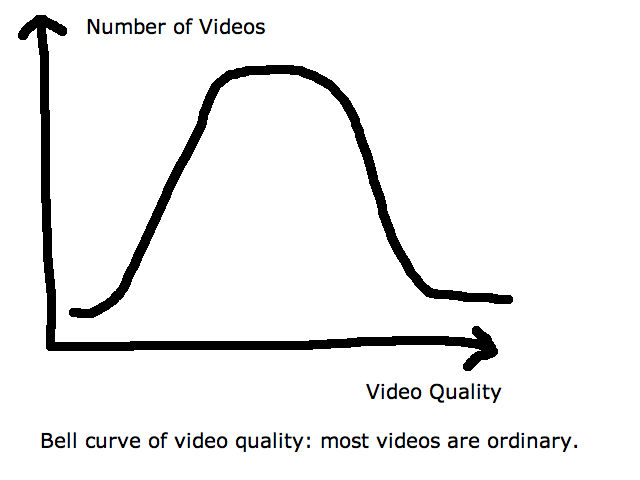 The bell curve of video quality