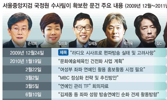 """[단독] """"윤도현 8월경, 김어준 10월 물갈이""""…국정원 예고대로 퇴출"""