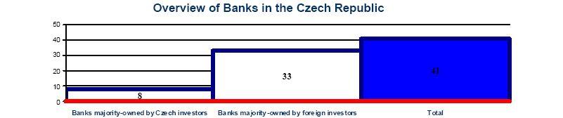 Banks in the CR in 2010