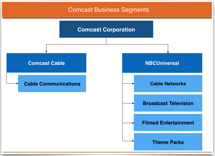 comcast-business-segments-2015