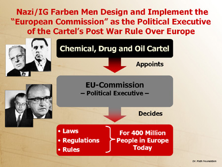 "Nazi/IG Farben Men Design and Implement the ""European Commission"" as the Political Executive of the Cartel's Postwar Rule over Europe"