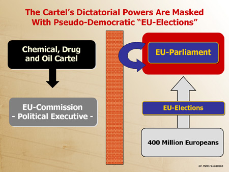 "The Cartel's Dictatorial Powers are Masked with Pseudo-Democratic ""EU Elections"""