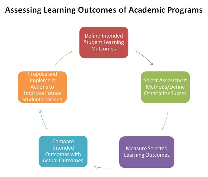 Assessing Learning Outcomes of Academic Programs