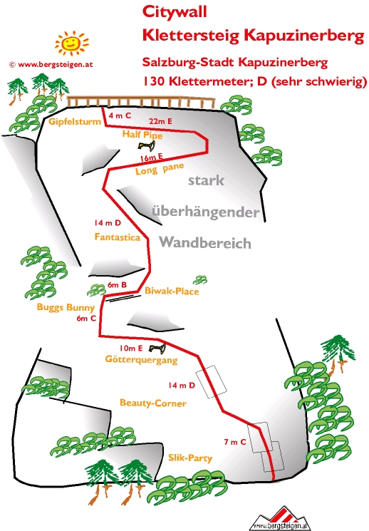 City Wall Route