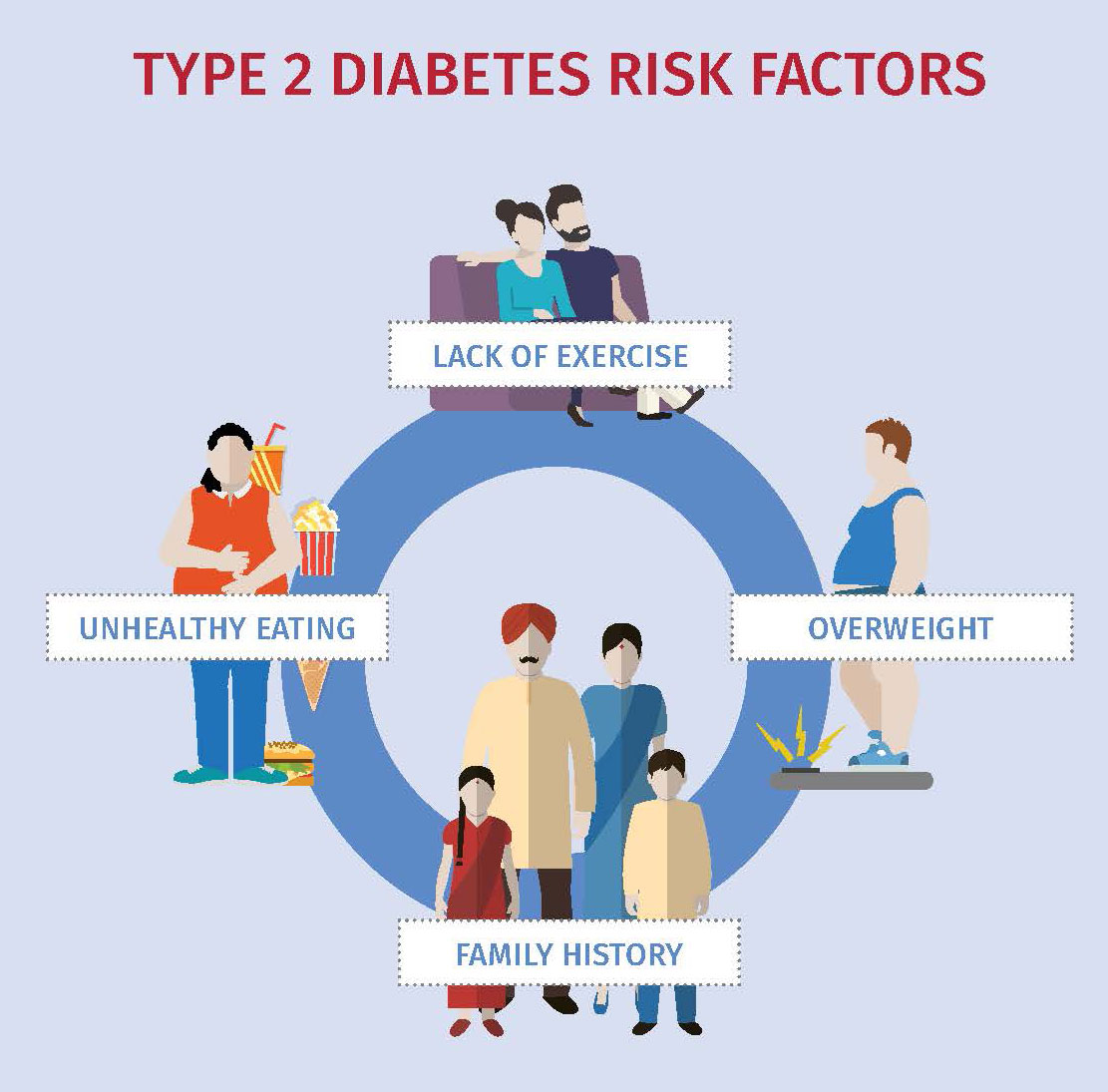 IDF risk factors T2D infographic