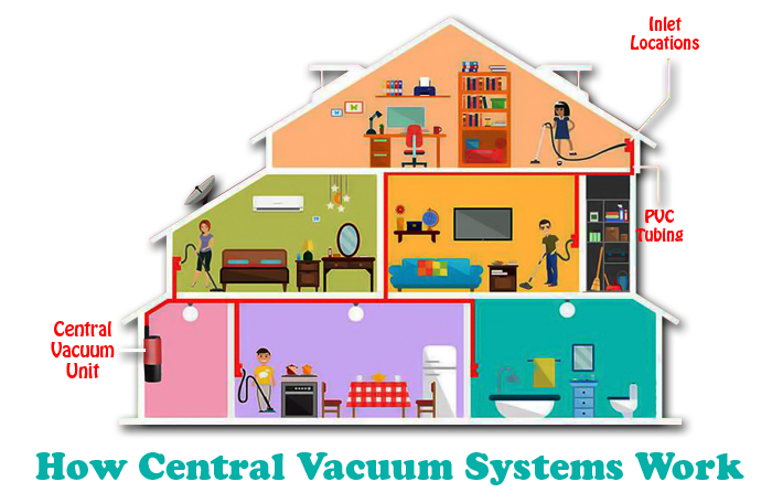 How Central Vacuum Systems Work