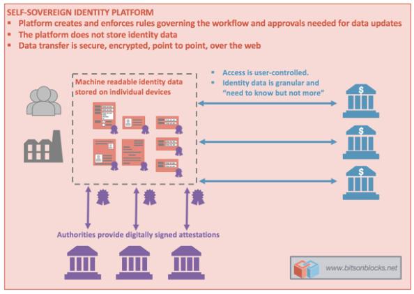 self_sovereign_identity_platform