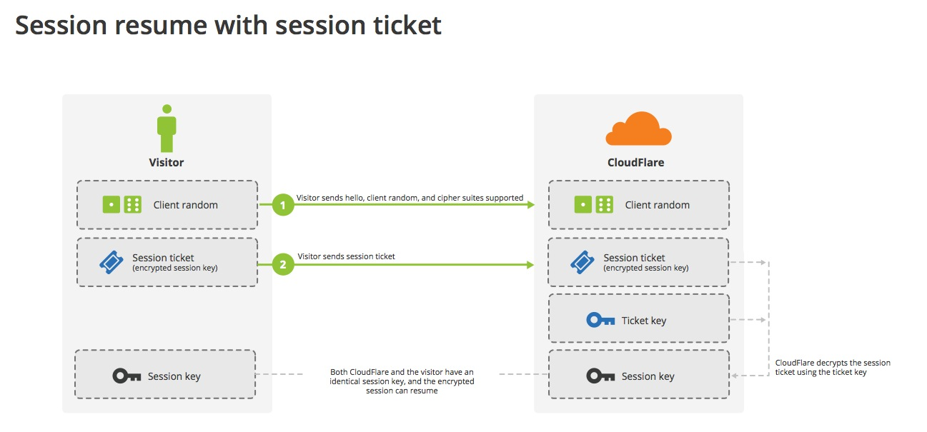 Session resumption with session tickets