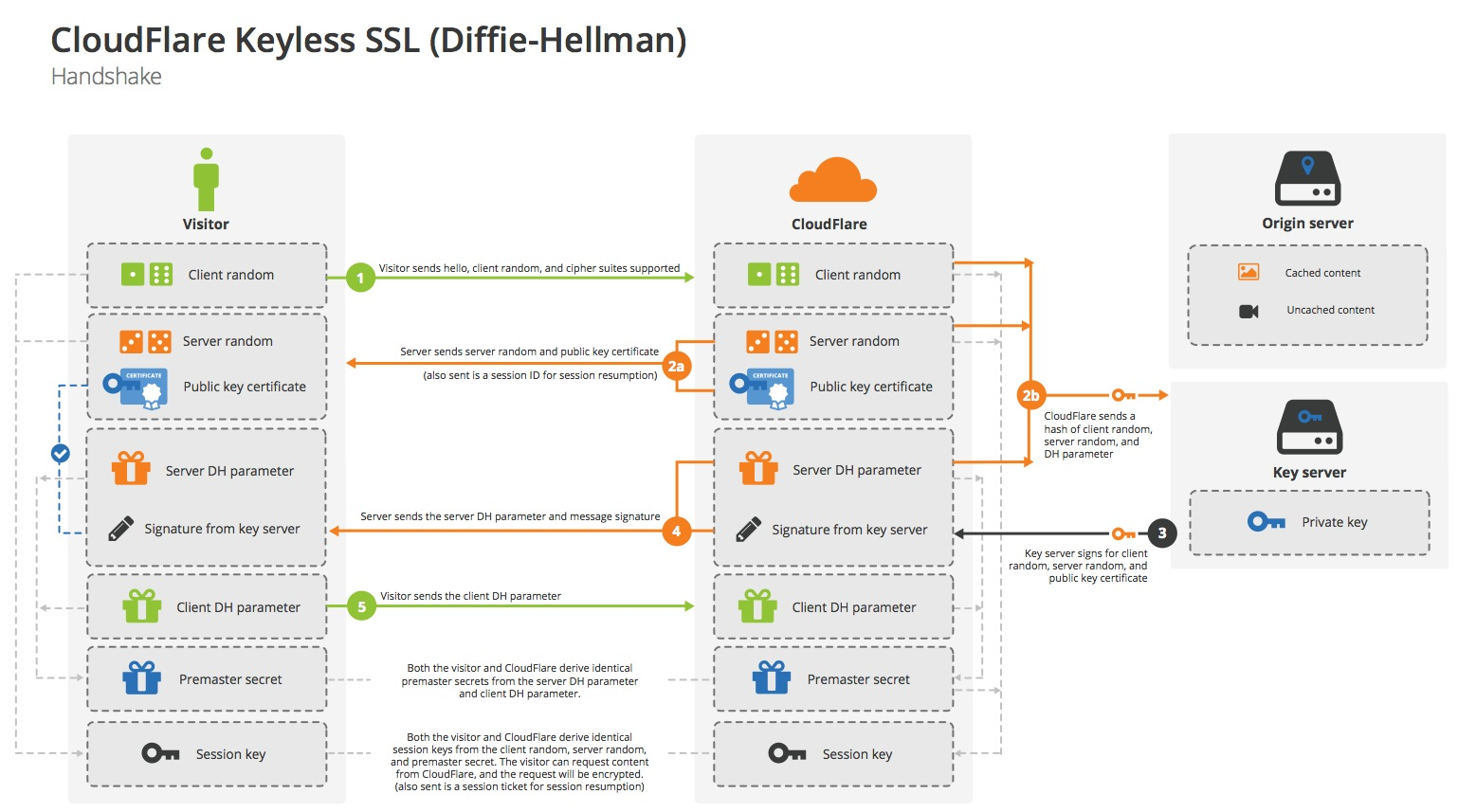 Keyless SSL handshake with Diffie-Hellman