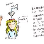 Introvert and Extrovert Dopamine Receptors