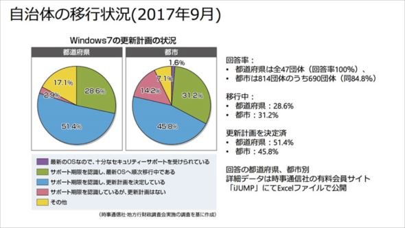 Windows 7 EOS