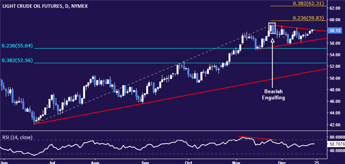 Gold Prices Rise on US GDP Downgrade, PCE Inflation Data Up Ahead