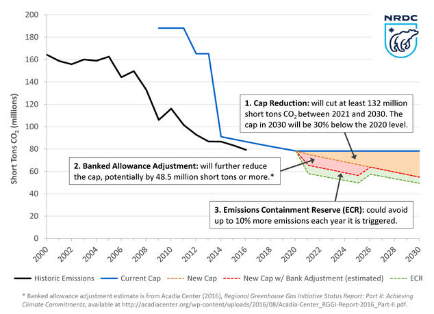 Carbon Cuts Under the Agreement