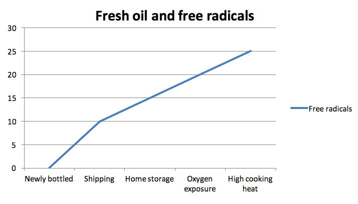 Fresh oil and free radicals
