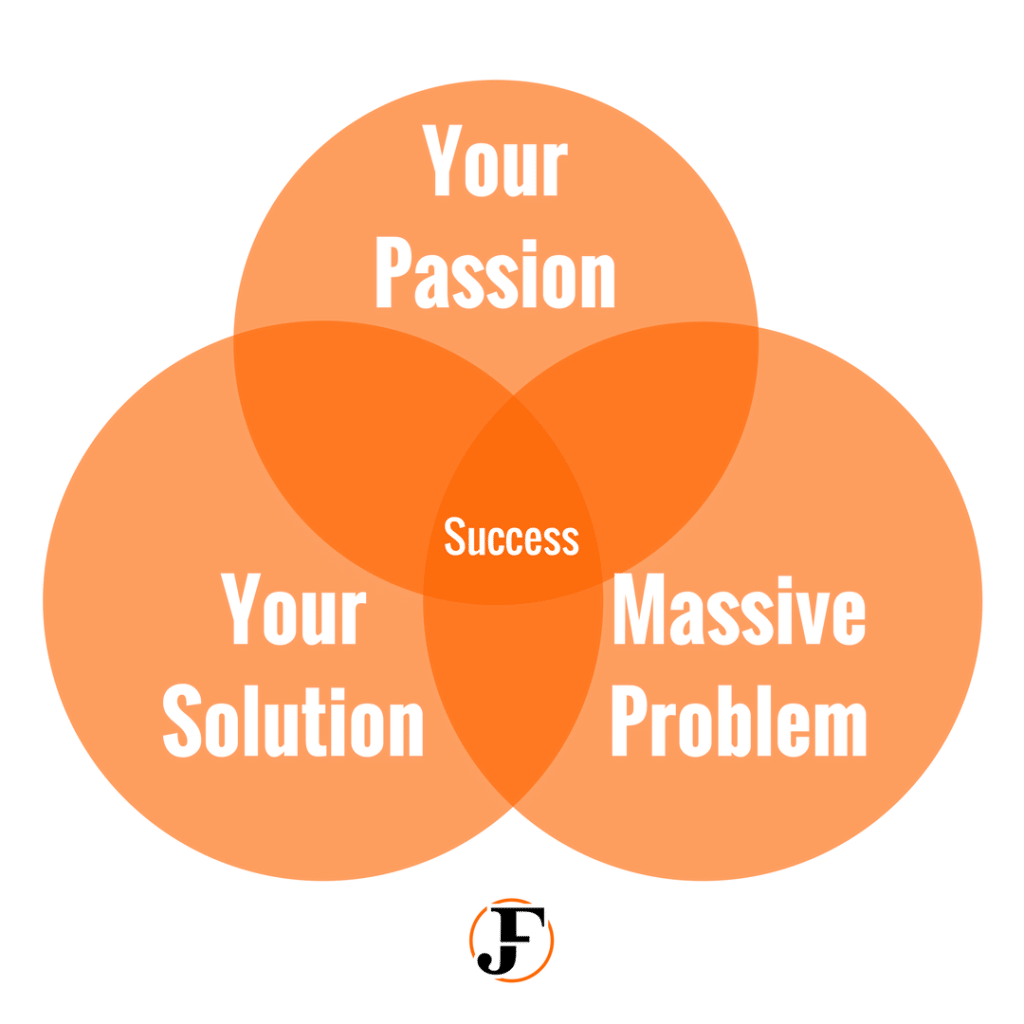 Passion Success Intersection