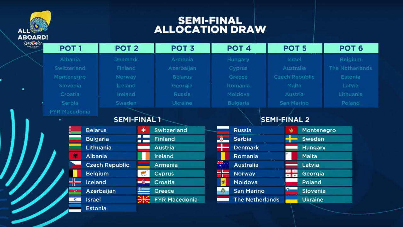 Results of the Semi-Final Allocation Draw for Eurovision 2018