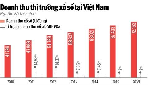 Phân tích tình hình cá độ lô đề sổ xố tại Việt Nam