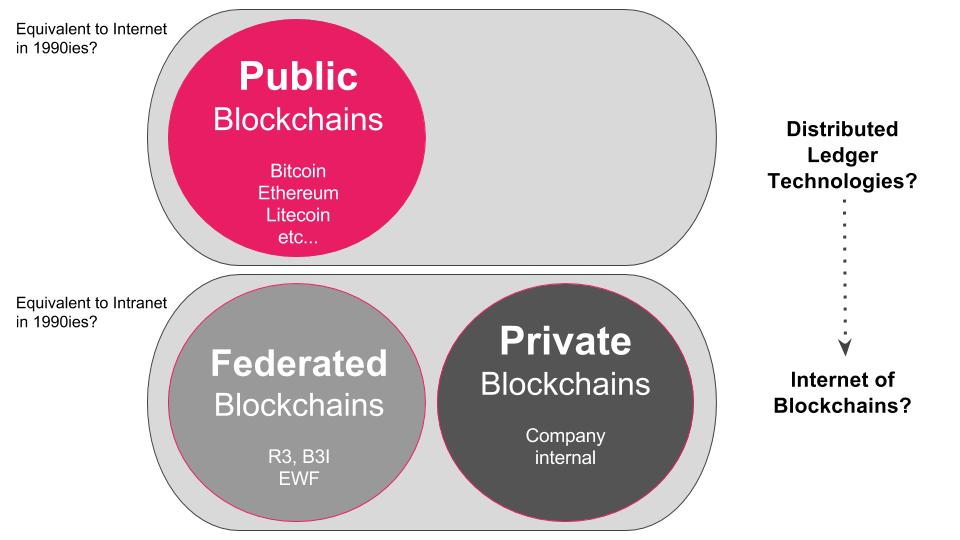 Public, private and federated blockchains illustration