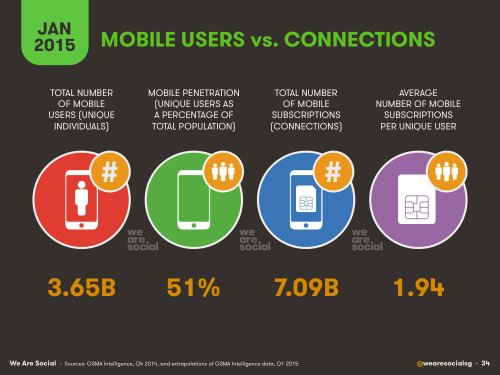 Mobile Marketing Statistics 2015
