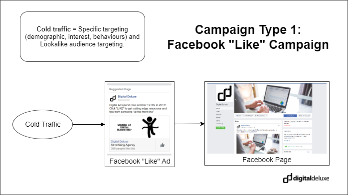 Blueprint for facebook like campaign
