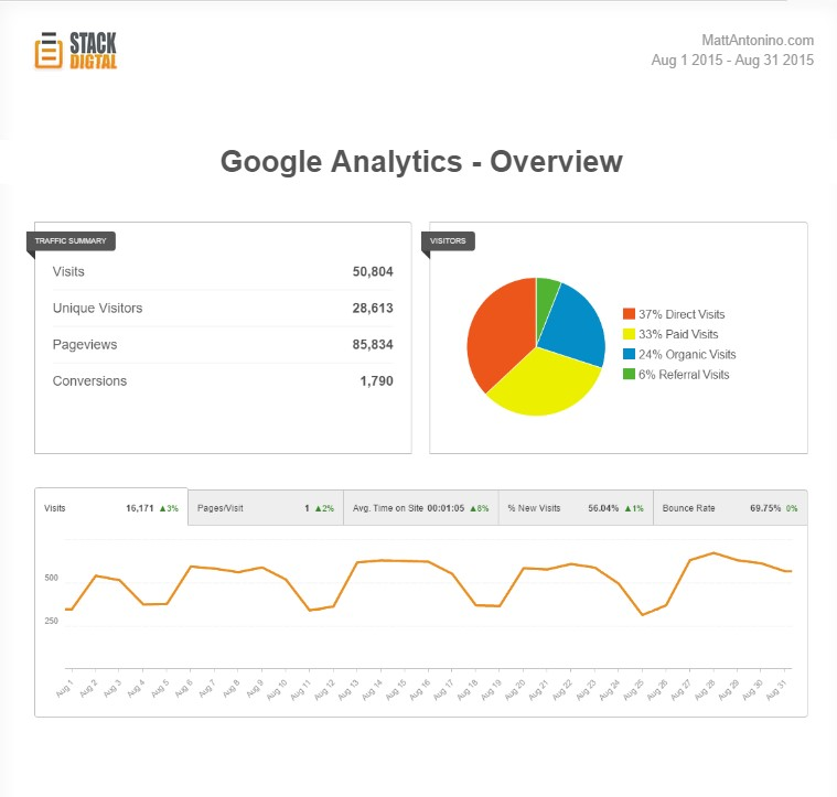 google analytics monthly report