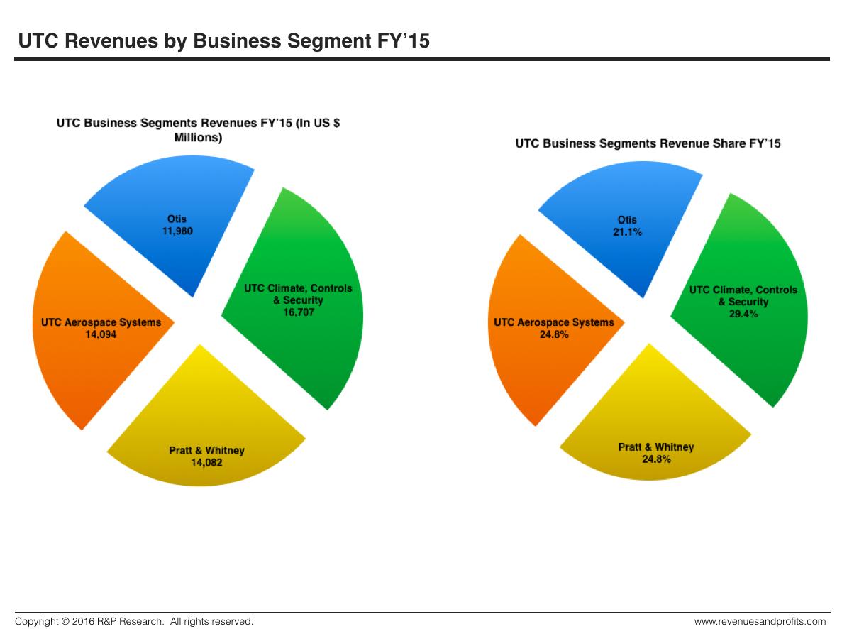 utc-revenues-by-business-segments