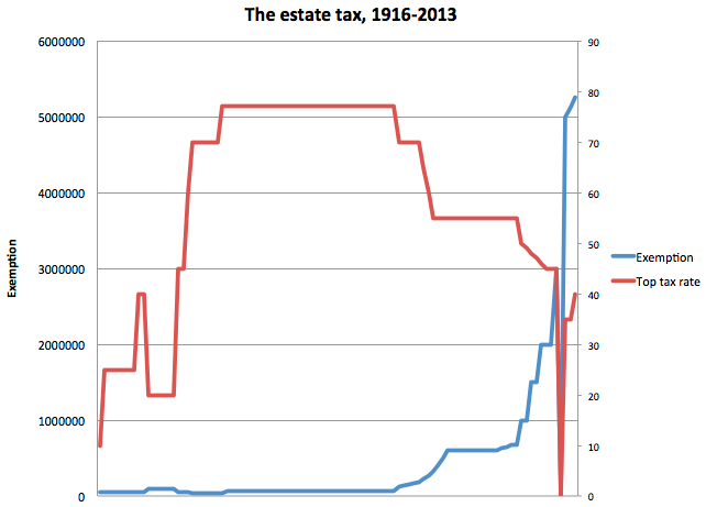 Estate_tax