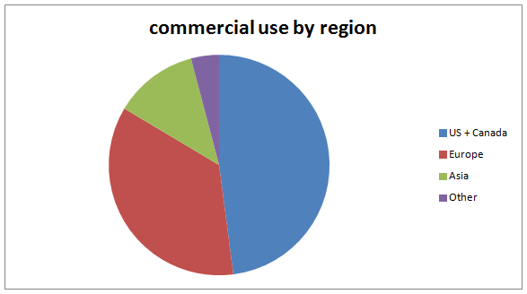 commercial_use_by_region