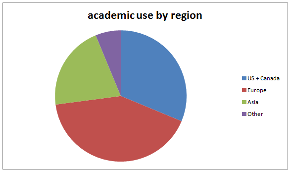 academic_use_by_region