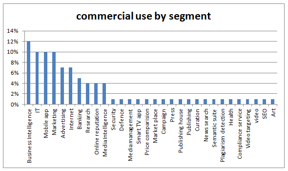 commercial_use_by_segment