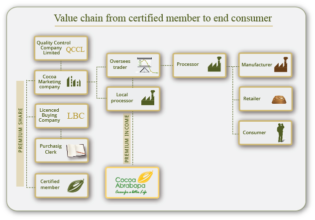 Value-chain-Ascot