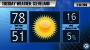 Sunny and summery near 80 degrees: Cleveland Tuesday weather