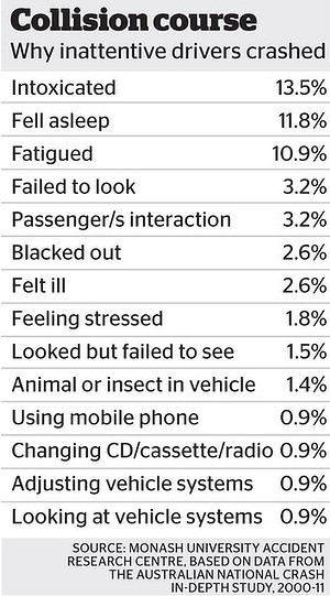 Driver Distractions Stats