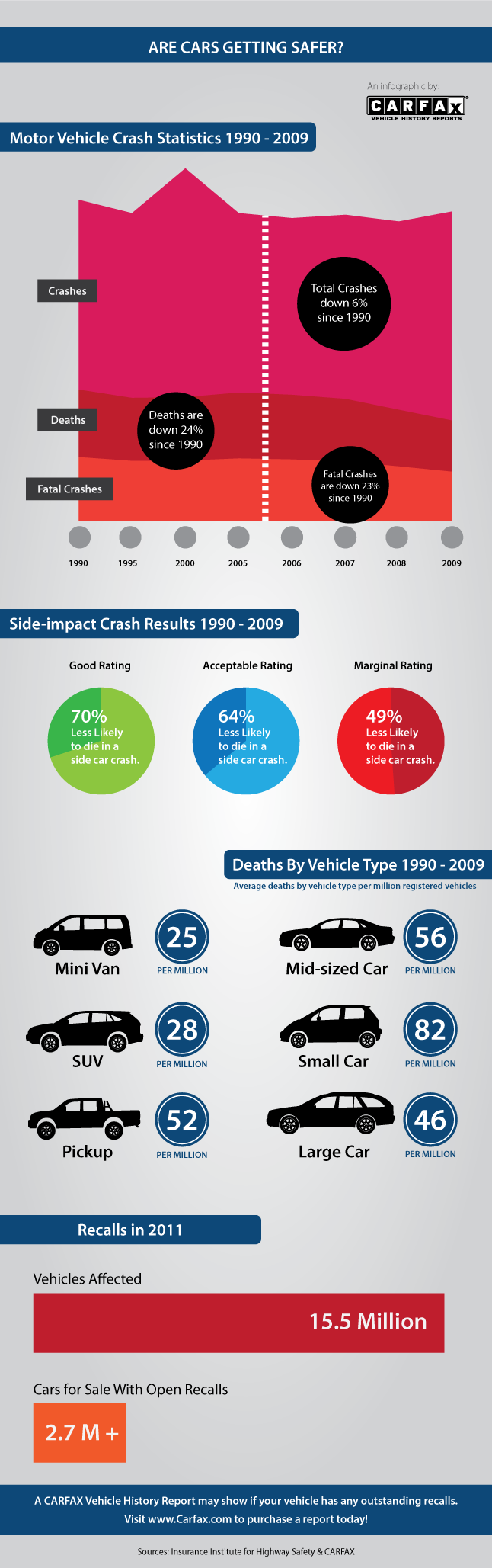Are cars getting safer? (Infographic)