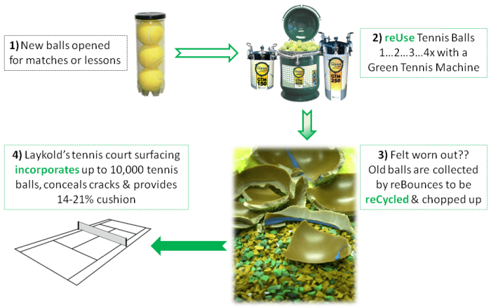 Sustainable Tennis Courts Made from Recycled Tennis Balls by reBounces