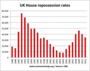 reposession-rates-500x394