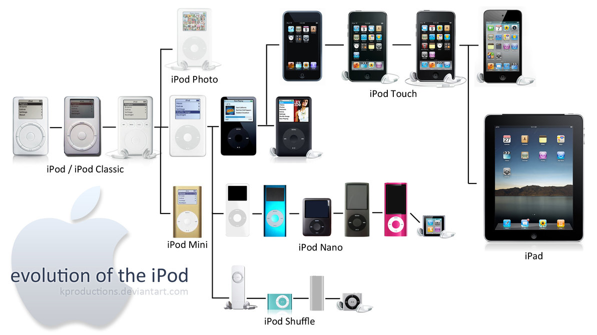 ipod_evolution_through_2010_by_kproductions-d2ygvi3