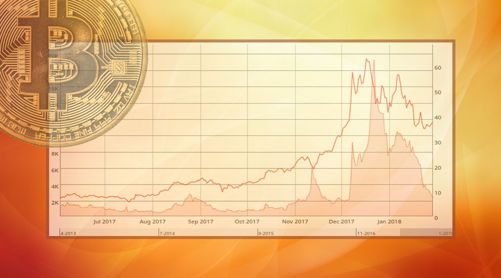 Bitcoin Transaction Fees Are Pretty Low Right Now: Here's Why