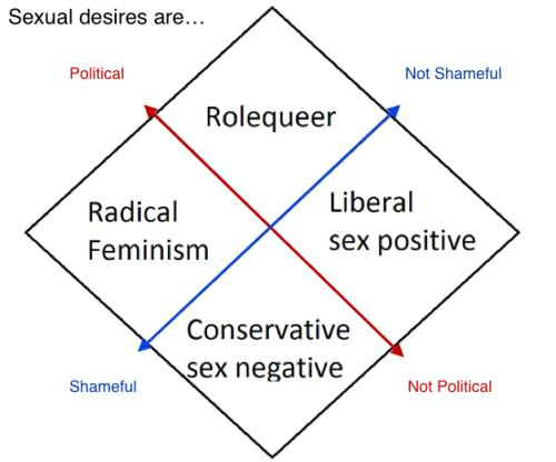 kittiecunt: �unquietpirate: �Rolequeer: Pro-Critical Analysis; Anti-Shame Radical Feminism: Pro-Critical Analysis; Pro-Shame Sex-Positive Feminism: Anti-Critical Analysis; Anti-Shame Religious Conservatism: Anti-Critical Analysis; Pro-Shame �Neither...